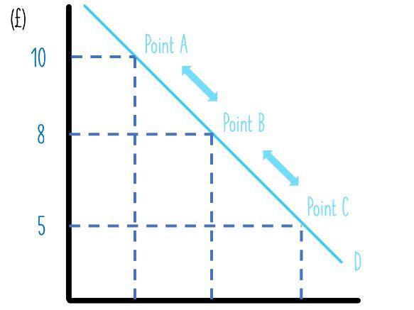 Supply & Demand Movements - Learning Economics Diagrams
