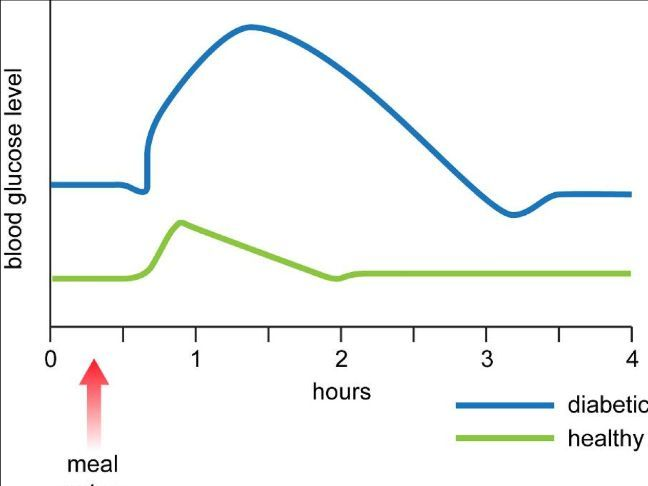 Controlling blood sugar