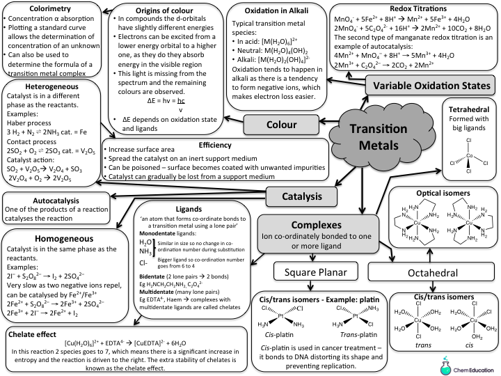 Revision mindmap for AQA A Level transition elements