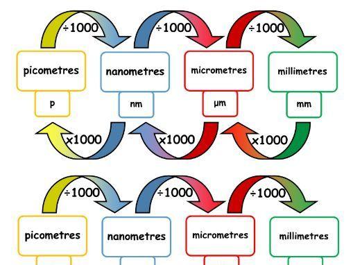 SI units converter - order of magnitude
