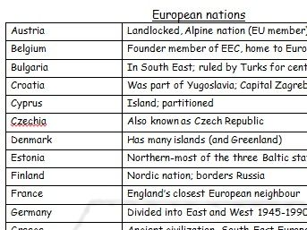 European nations and capitals