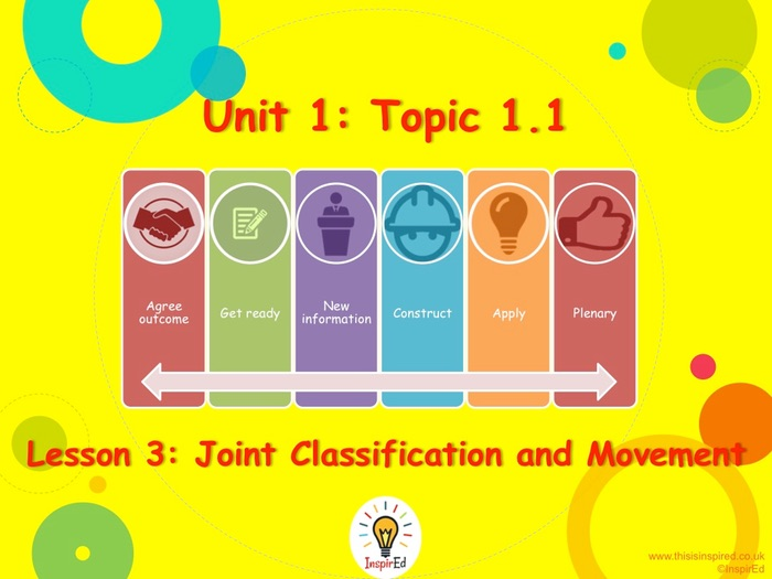 NEW GCSE PE – Unit 1 – Topic 1 – Lesson 3 - Joint Classification and Movement PowerPoint