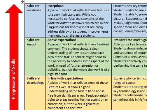 Junior Certificate History - Level descriptors