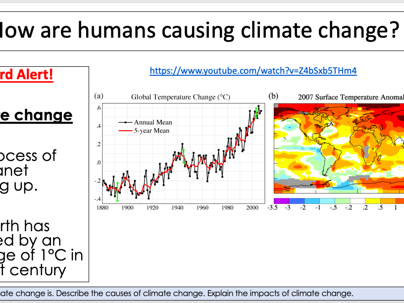 How are Humans causing climate change?