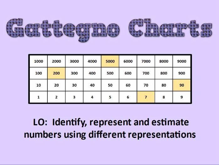 KS2: Gattegno Charts
