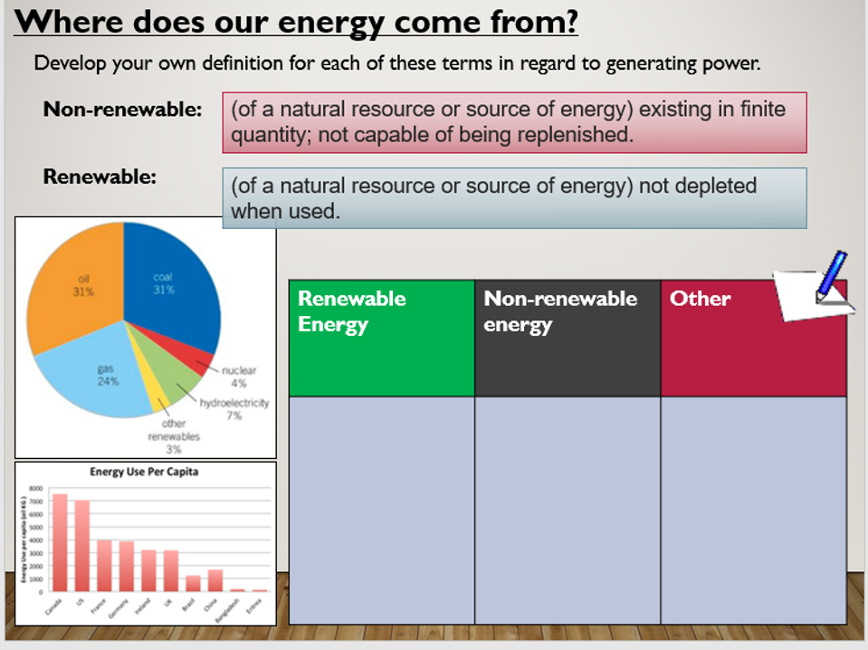 KS4 P3.1.1 Energy Demands (renewable and non-renewable)