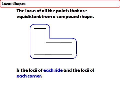 Understanding Loci