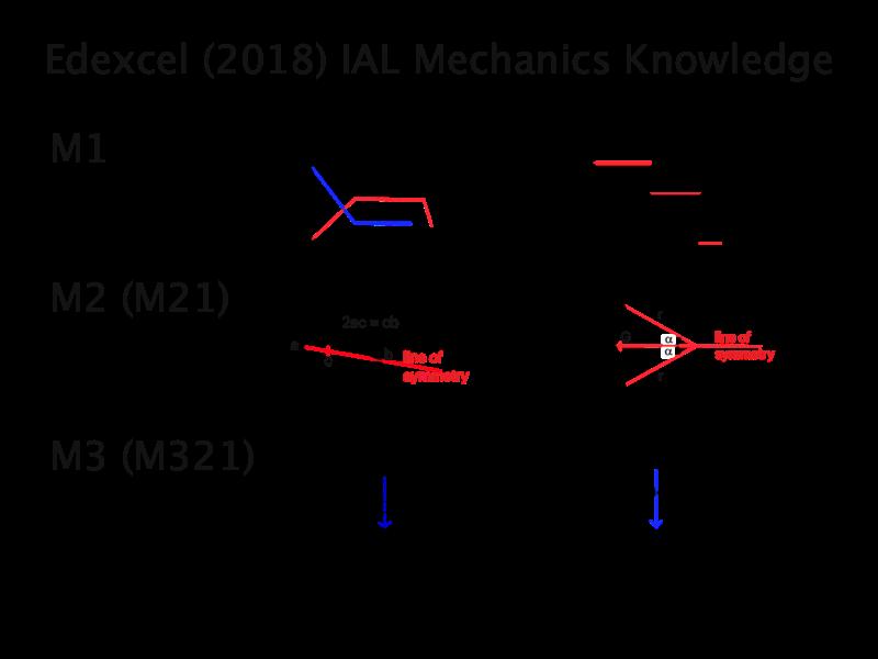Edexcel IAL 2018 Mechanics