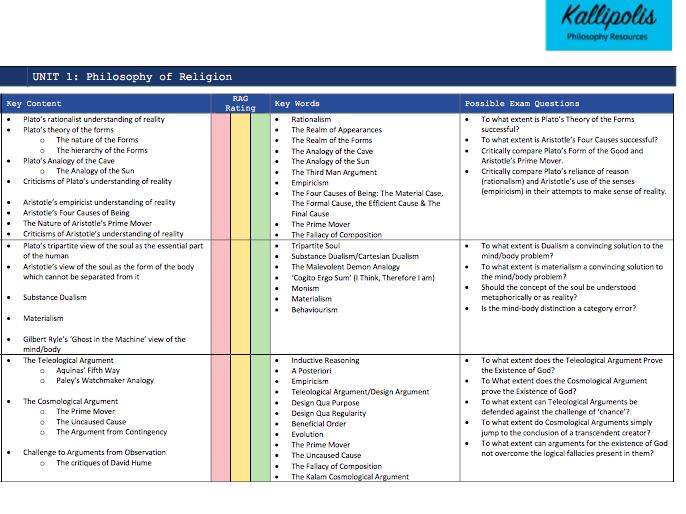 OCR KS5 Religious Studies: Unit 1 Philosophy of Religion - Personalised Learning Checklist (PLC)