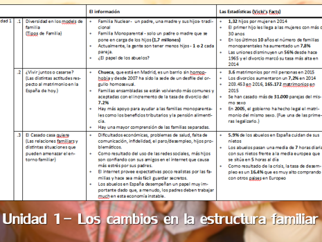 Spanish A Level Speaking Exam - Facts and Figures Recourse - Units 1-6