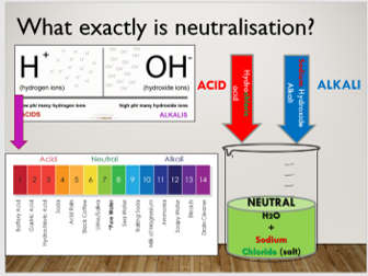 KS4 C5.7 Neutralisation and the pH scale