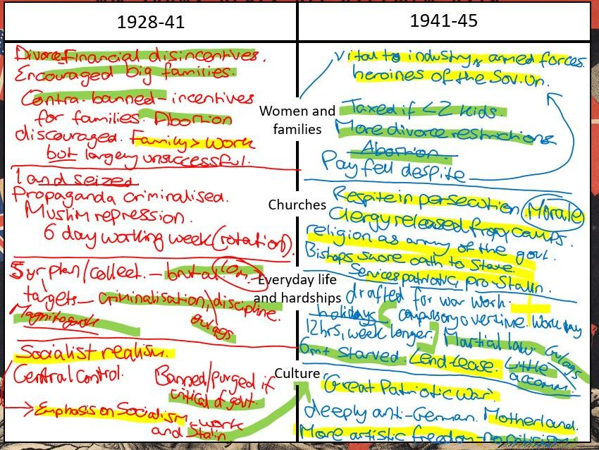AQA A-Level Tsarist & Communist Russia Lessons 75-89 (Middle part of Yr 13)