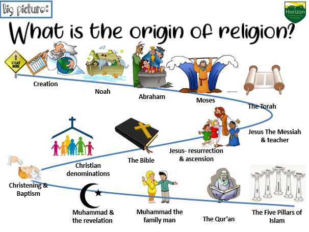 What is the origin of religion?