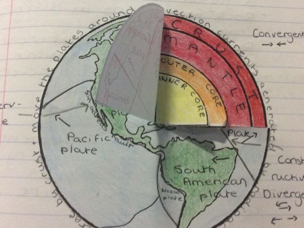 Create  a model  Earth Foldable (3D - cross section) interactive notebook for Geography and Physics