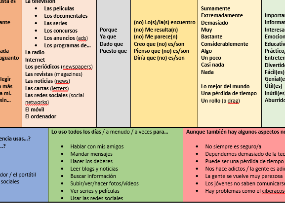 Spanish GCSE 2018 revision guide