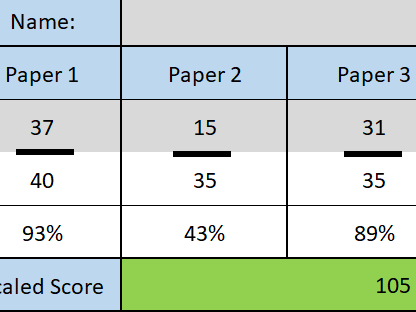 Three papers Maths Papers 2018 to Scaled Score