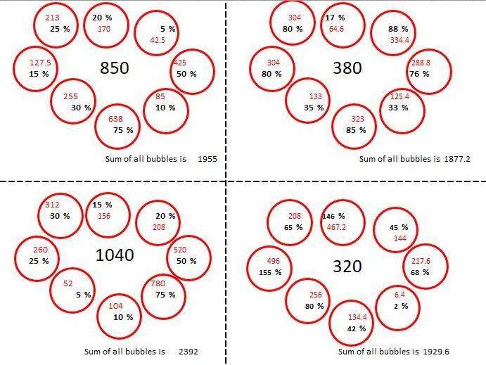 KS3 Percentage Bubbles, Calculator, Non Calculator, 8 FREE problems