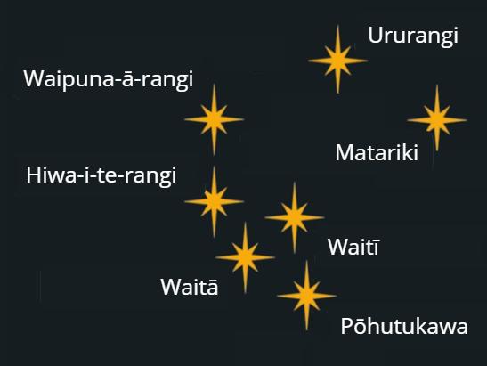 Matariki drag and drop online activity