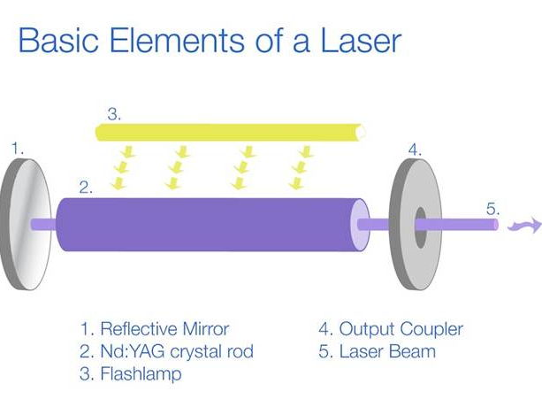 AQA AS Physics - Waves - Lasers