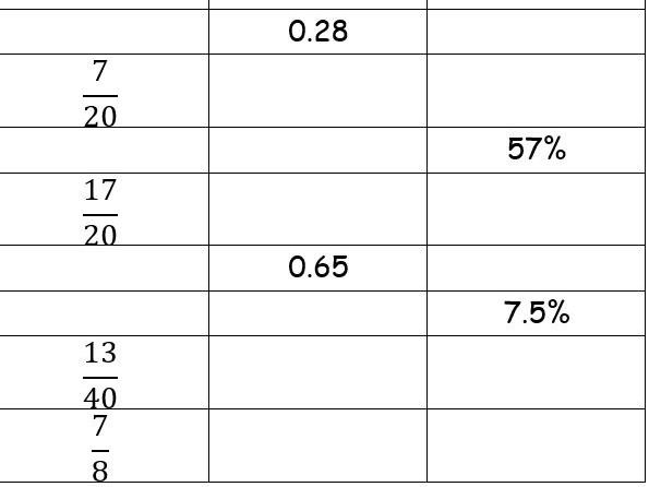 KS3 FRACTIONS, PERCENTAGES AND DECIMALS