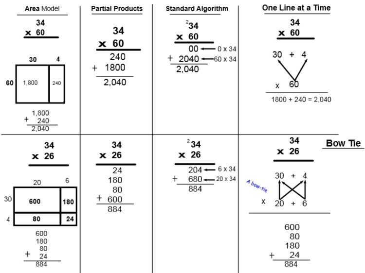 Multiplication & Division Strategies/handouts Bundle: Smart Board & Power Point