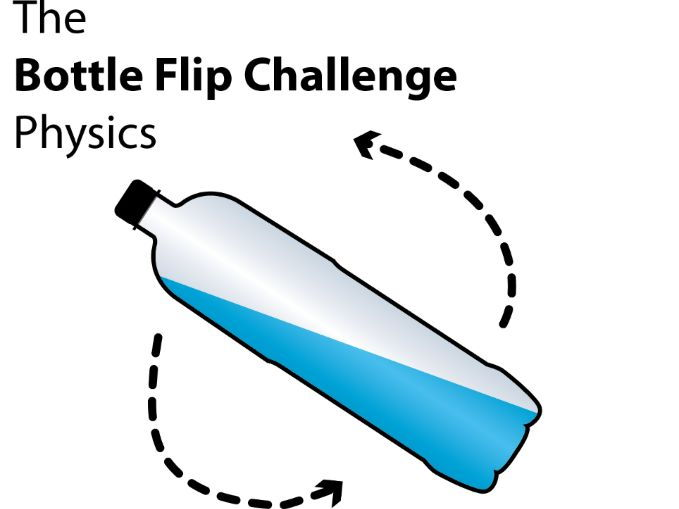 physics of the bottle flip challenge The water bottle flip has entered all of our lives whether we like it or not  for  sunderland, water bottle flipping is less about the physics and.