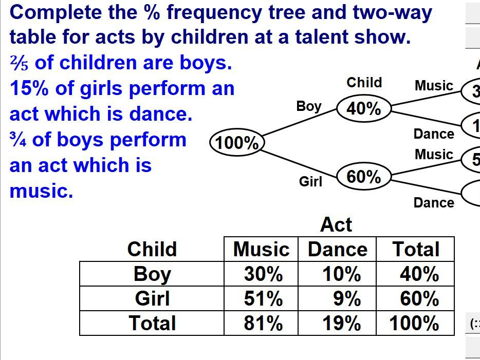 Two-Way Tables & Frequency Trees