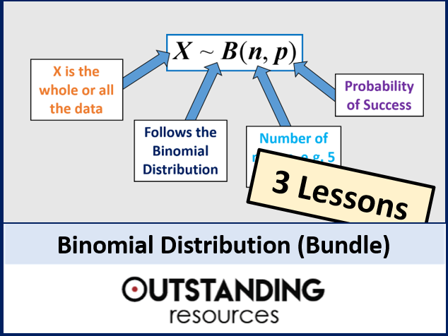 Binomial Distribution BUNDLE (3 Lessons)