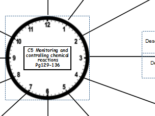 Combined Science Chemistry Revision Clocks (Paper 2)