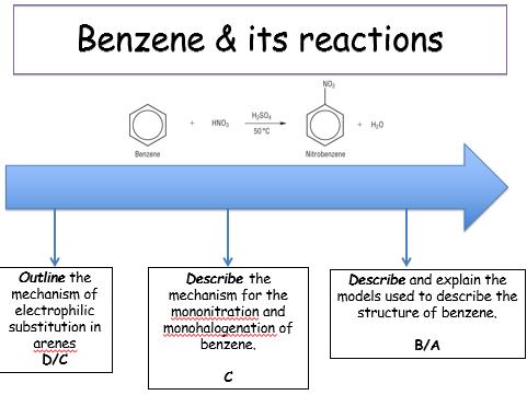 KS5, Module 6: Aromatic compounds - REACTIONS OF BENZENE (teacher powerpoint).