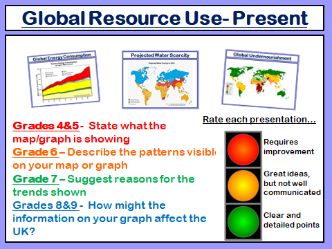Challenge of Resource Management: GCSE AQA 9-1