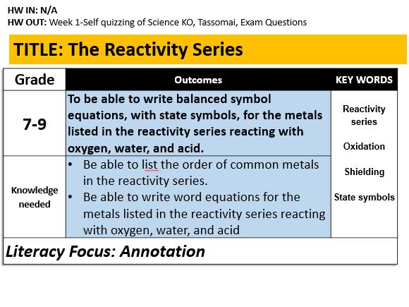 C5.1 The Reactivity Series