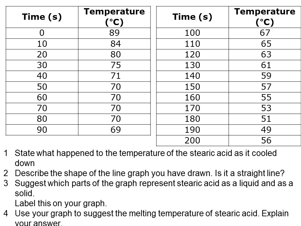 KS3 Activate 1 SOW Chemistry Chapter 1 Stearic acid metling and freezing