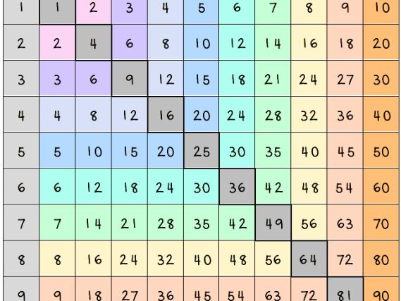 Multiplication grids / Grid lluosi