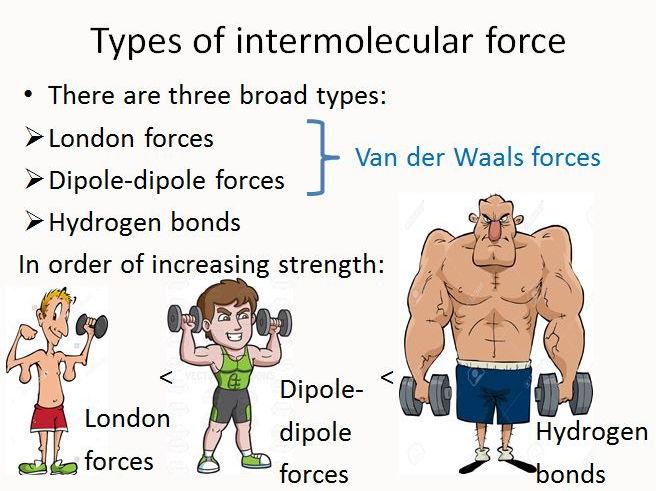 Intermolecular Forces And Simple Molecules By Gerwynb Teaching