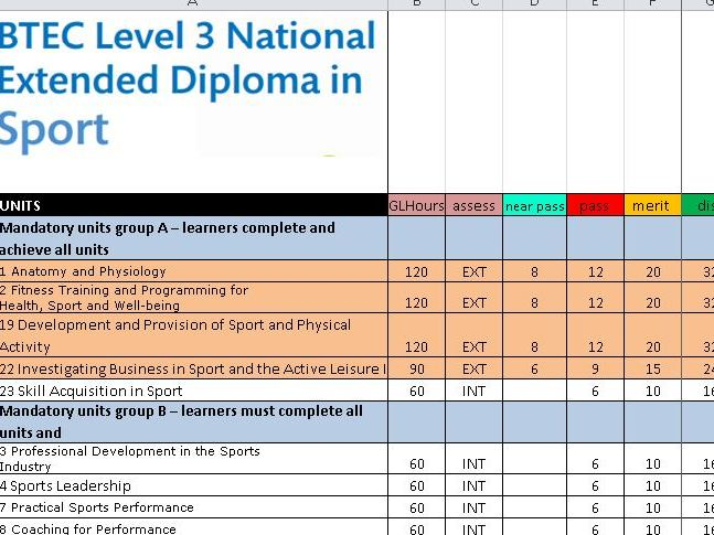 Btec level 3 Sports Extended Diploma Predictor and analysis
