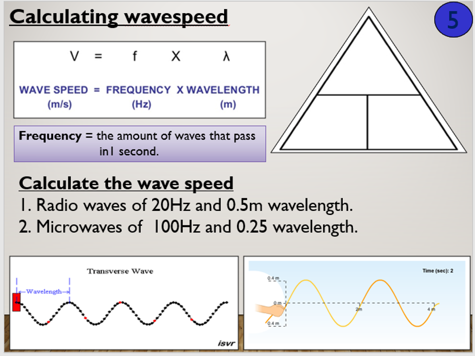 KS4 P11.2 The properties of a wave
