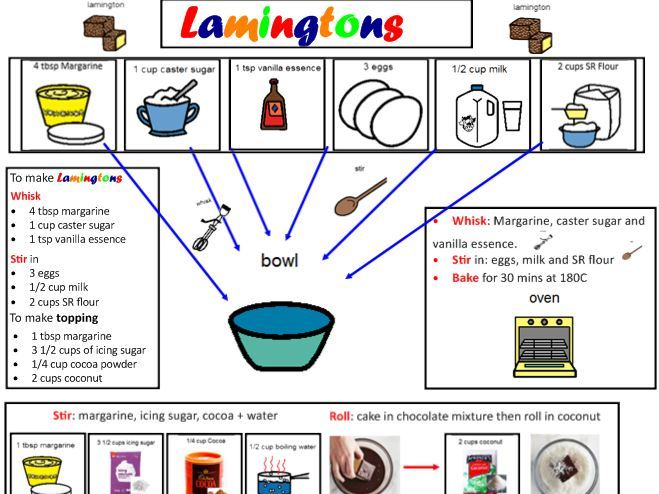 Lamington: An Australian cake - Visual Recipe and supplementary resources.