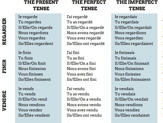 French Verbs Mat (6 tenses)