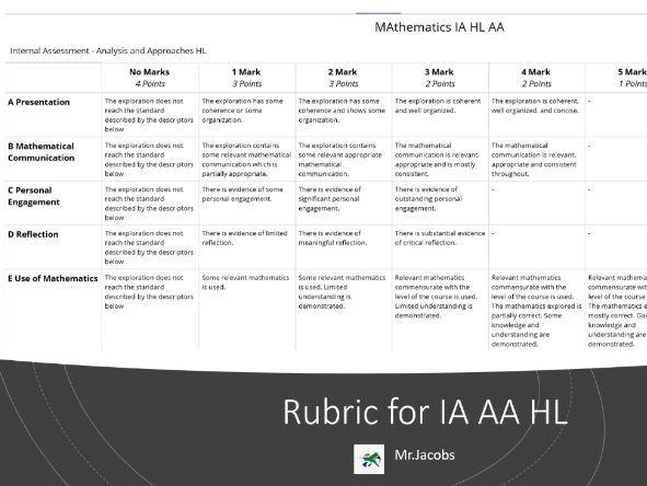 IA Rubric Mathematics