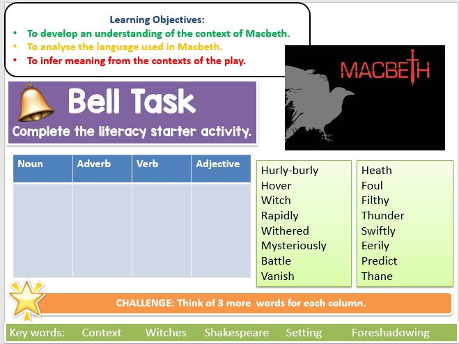 Introduction to Macbeth Lesson