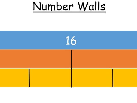 Numberwalls  (1/2 and 1/4 of whole numbers)