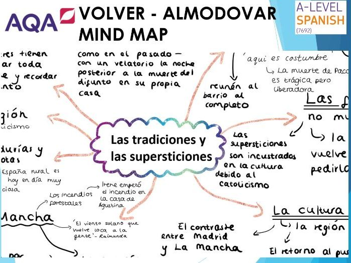 Volver Almodovar TRADICIONES Y SUPERSTICIONES Mind Map