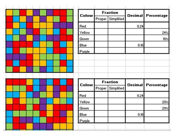 Fraction, Decimals & Percentage equivalence worksheet