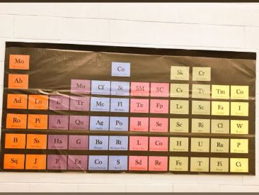 Periodic Table of PE
