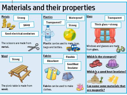 KS2 Science Word Mat - Materials