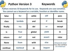 Python Version 3: Reserved words