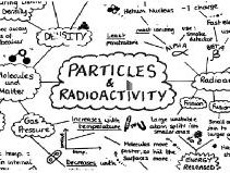 GCSE Physics Particles and Radioactivity Revision Mind Map