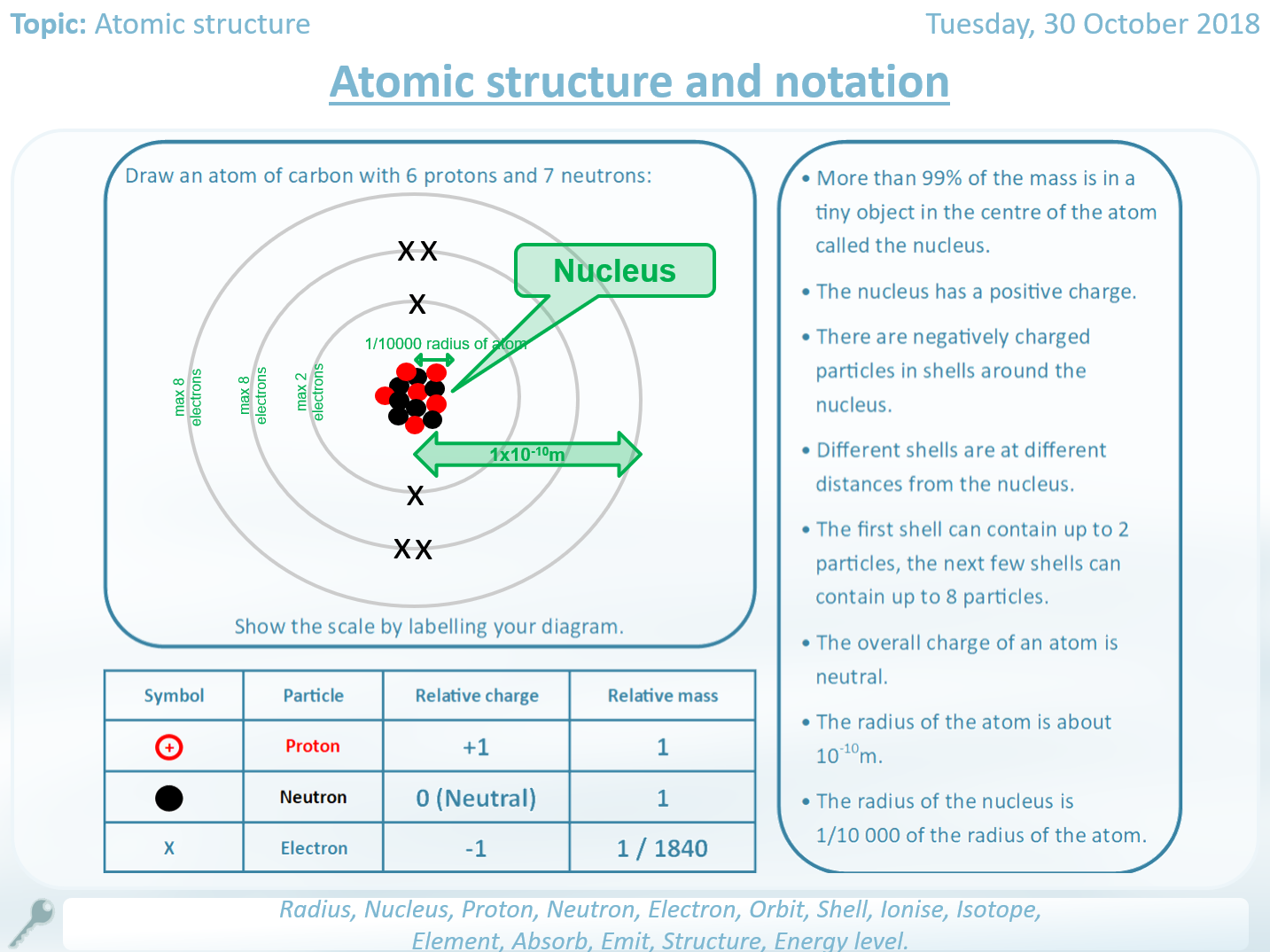 Atomic Structure Worksheets Full Unit Teaching Resources