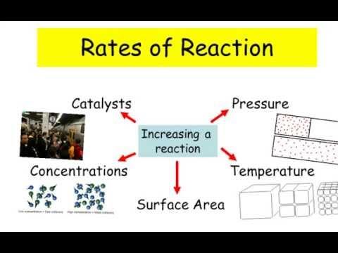 2017 GCSE AQA Chemistry Rates of Reaction